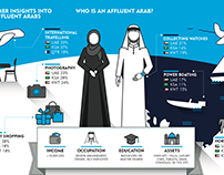 Affluent arab - infographics