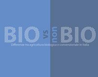 Bio VS Non Bio Infographic