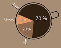 Infographic on coffee consumption