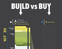 Build vs Buy Infographic