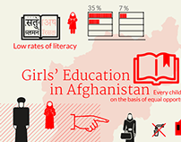 UNICEF SOUTH ASIA - Infographic - Afghanistan