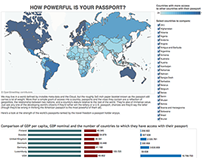 "Infografia ""How Powerful is your passport?"""