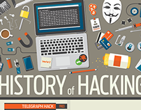 Infographic: A History of Hacking