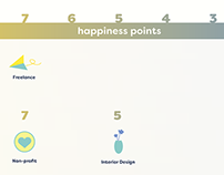 What makes a happy designer?