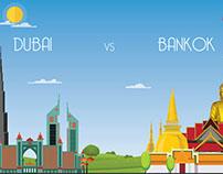 Cities Comparison with Dubai