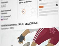 Нестандартный футбол: 5 других чемпионатов мира