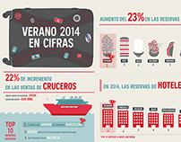Atrapalo's statistics summer 014, Infographic