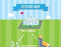 Systems Map Infographic