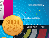 The Cost of The Winter Olympics