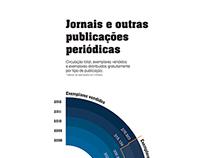 Infografia — venda de jornais