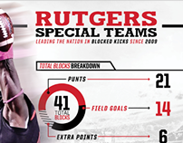 Rutgers Special Teams Infographic