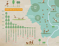 Cologne. Parks. Infographic.
