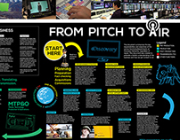 'From Pitch to Air' Discovery Company Graphic