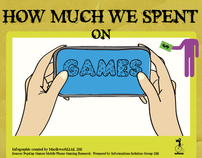"Infographic ""How much we spent on mobile games"""