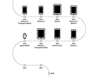 The History of Apple / What's the NEXT?