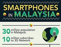 Smartphones Infographics