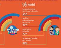 Infographie pour la Française Des Jeux