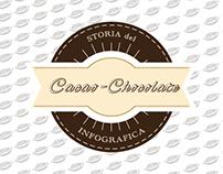CACAO-CHOCOLATE INFOGRAFICA