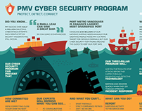 PMV Cyber Security Infographic