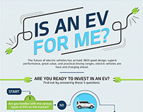Is an EV For Me?