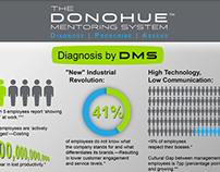 Donohue Mentoring System Infographic