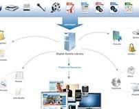 Baylor Healthcare Digital Assets Library