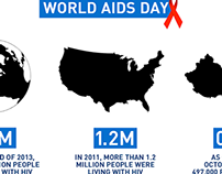 INFORGRAPHIC || WORLD AIDS DAY 2014