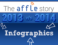 The Affle Story- Marketing Infographics