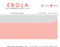 Ebola: By the Numbers