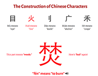 Information design: Chinese character website