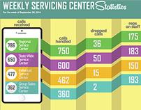 Call Center Infographic Design