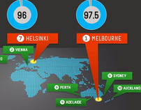 Infographic - Most Liveable Cities - August 2011