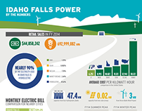 Idaho Falls Power Fast Facts Infographic