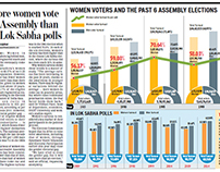 Women voter tournout