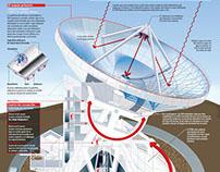 EL Gran Telescopio Milimétrico