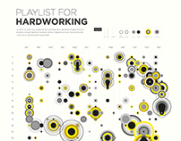 Playlists for Hardworking