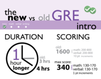Magoosh New GRE Infographic