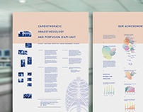 Medical Poster: Cardiothoracic Anaesthesiology Unit