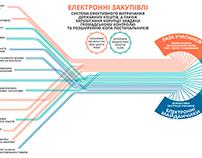 Electronic Trading Ukraine