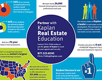 Kaplan Real Estate Instant Partnership Campaign