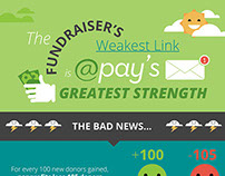 Infographic- The Fundraiser's Weakest Link