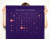 World Population Data Visualization