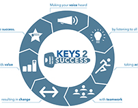 Keys 2 Success | Logo & Collateral