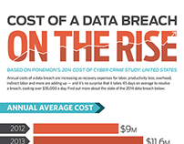 Infographic: Cost of a Data Breach