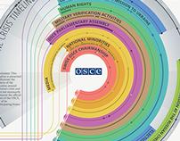 OSCE RESPONDS TO CRISIS IN & AROUND UKRAINE