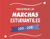 Infografía – Evolución de las marchas estudiantiles