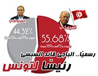 Tunisia election results