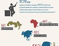 57 مليون طفل لا يذهبون الى المدارس