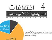 اربع اختلافات تميز برلمان 2015 عن سابقيه