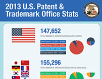 2013 U.S. Patent Stats from the USPTO
